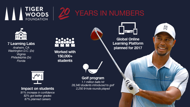 Tiger Woods Foundation Infographic